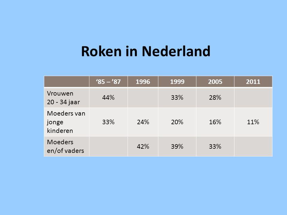 Roken in Nederland '85 – '87 1996 1999 2005 2011 Vrouwen 20 - 34 jaar
