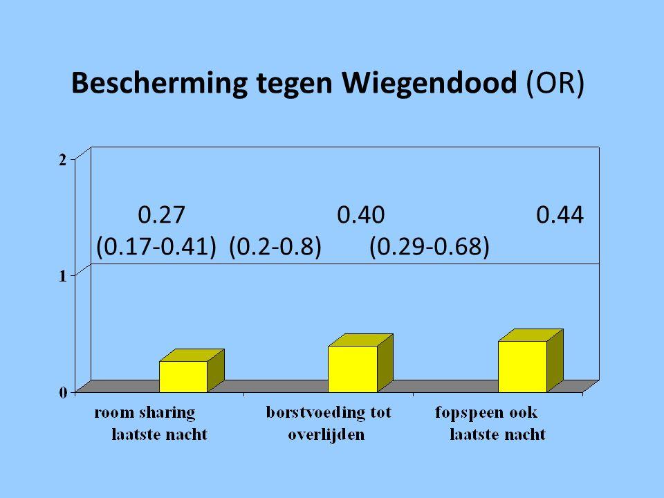 Bescherming tegen Wiegendood (OR). 27. 40. 44. (0. 17-0. 41). (0. 2-0