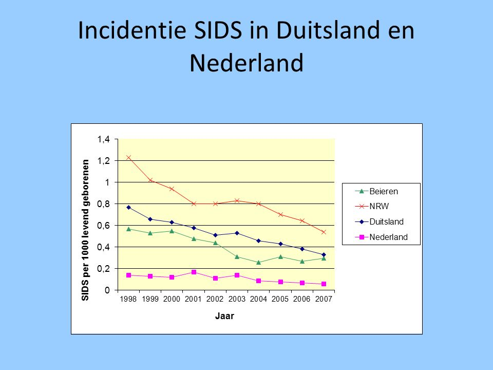 Incidentie SIDS in Duitsland en Nederland