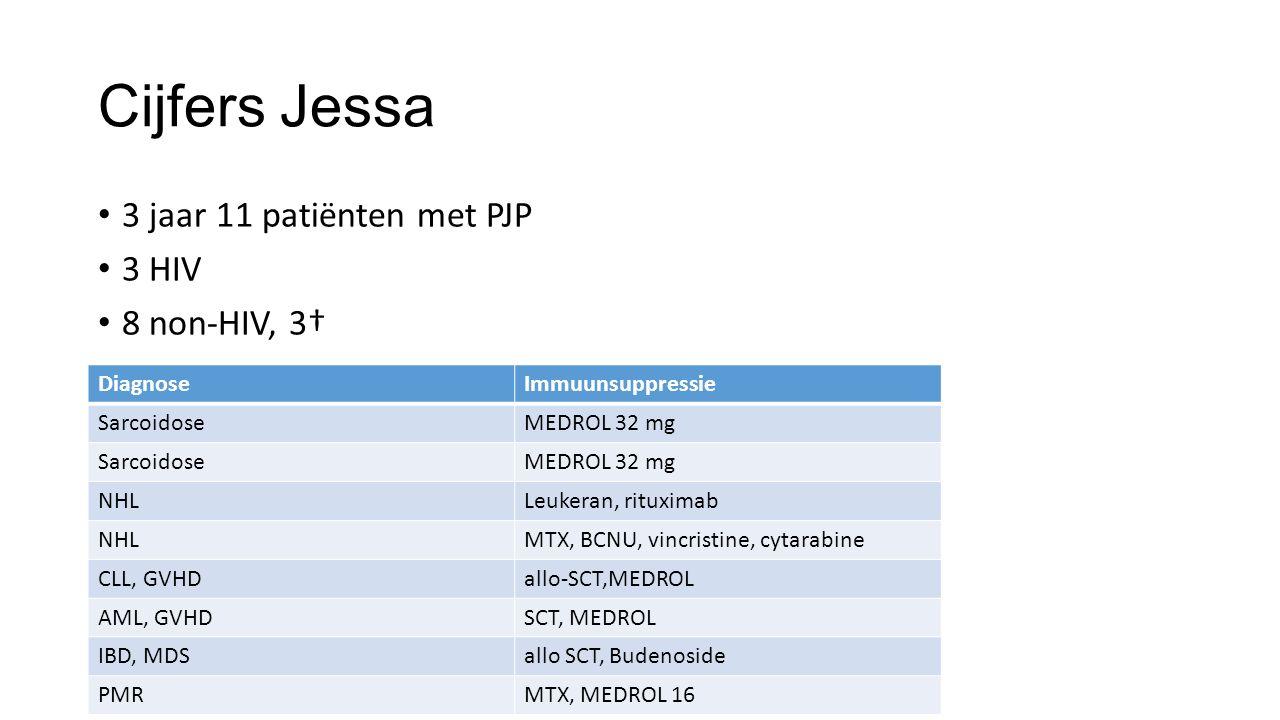 Cijfers Jessa 3 jaar 11 patiënten met PJP 3 HIV 8 non-HIV, 3† Diagnose
