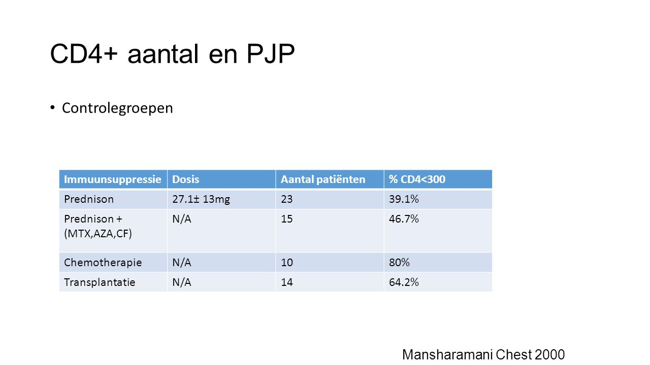 CD4+ aantal en PJP Controlegroepen Mansharamani Chest 2000