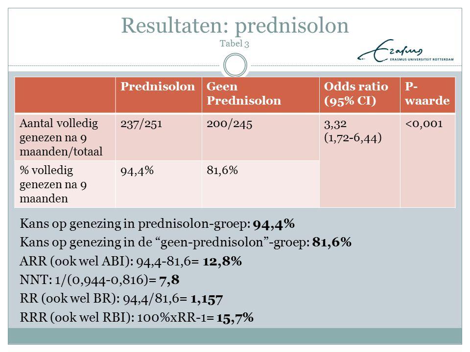 Resultaten: prednisolon Tabel 3