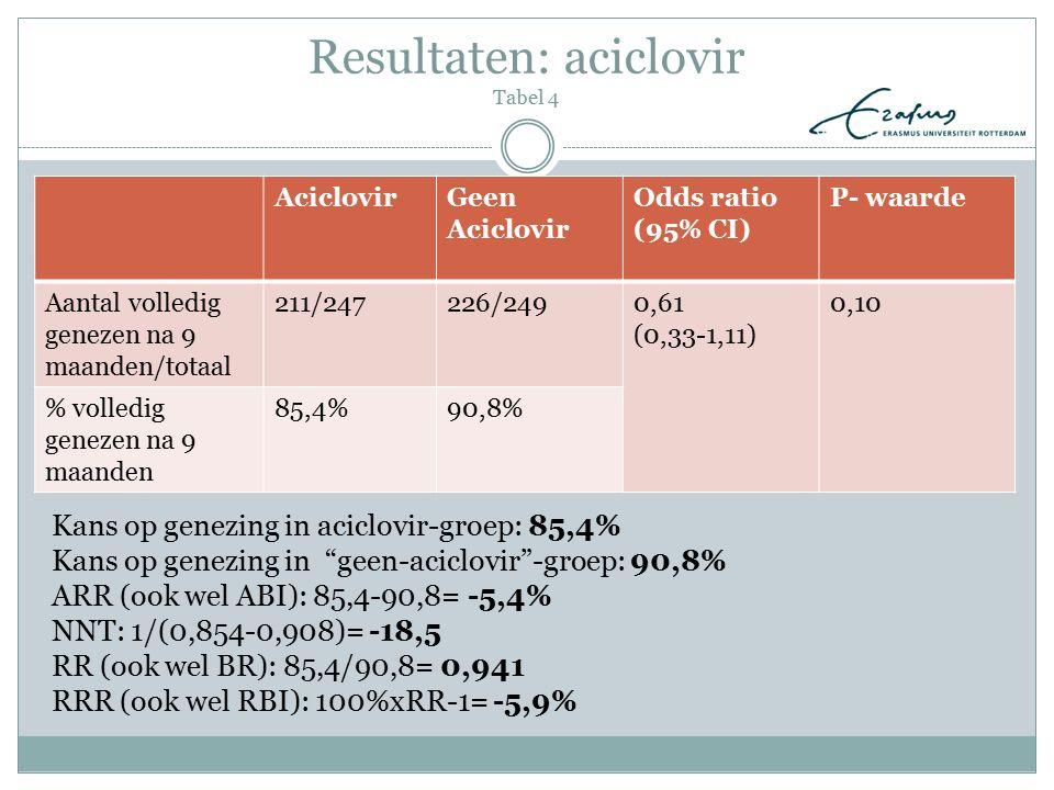 Resultaten: aciclovir Tabel 4
