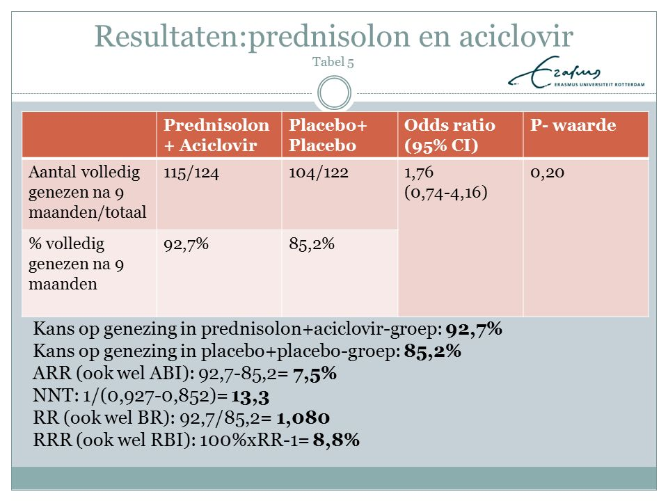 Resultaten:prednisolon en aciclovir Tabel 5