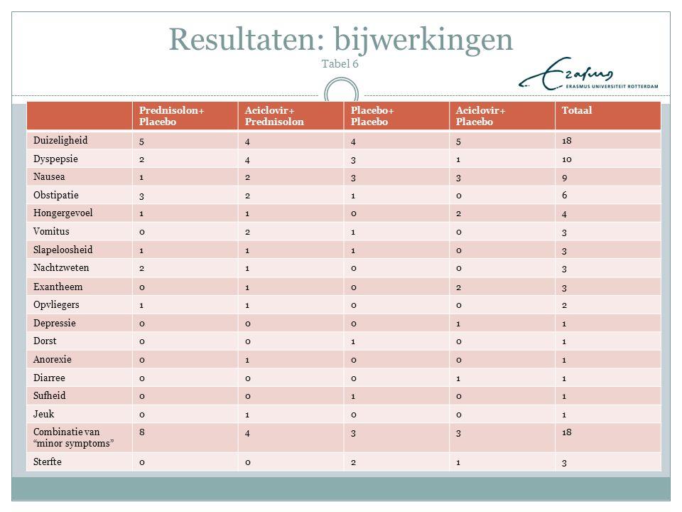 Resultaten: bijwerkingen Tabel 6