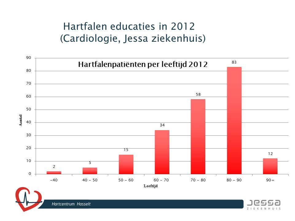Hartfalen educaties in 2012 (Cardiologie, Jessa ziekenhuis)