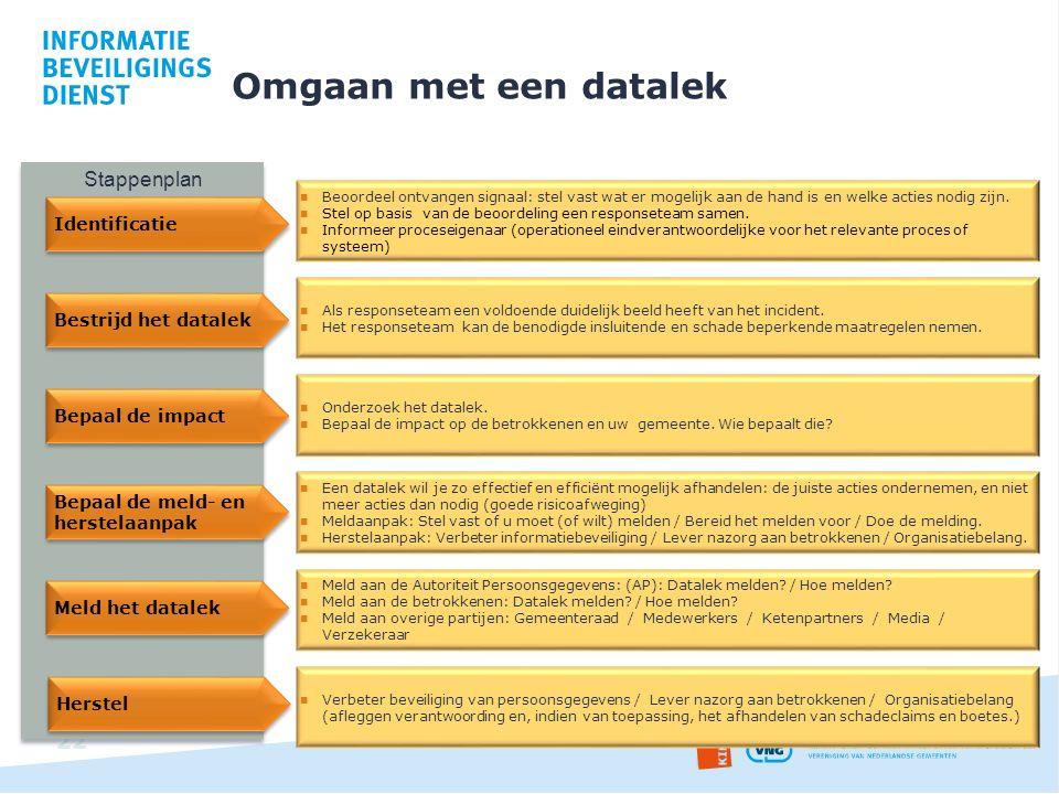 Omgaan met een datalek Stappenplan Identificatie Bestrijd het datalek