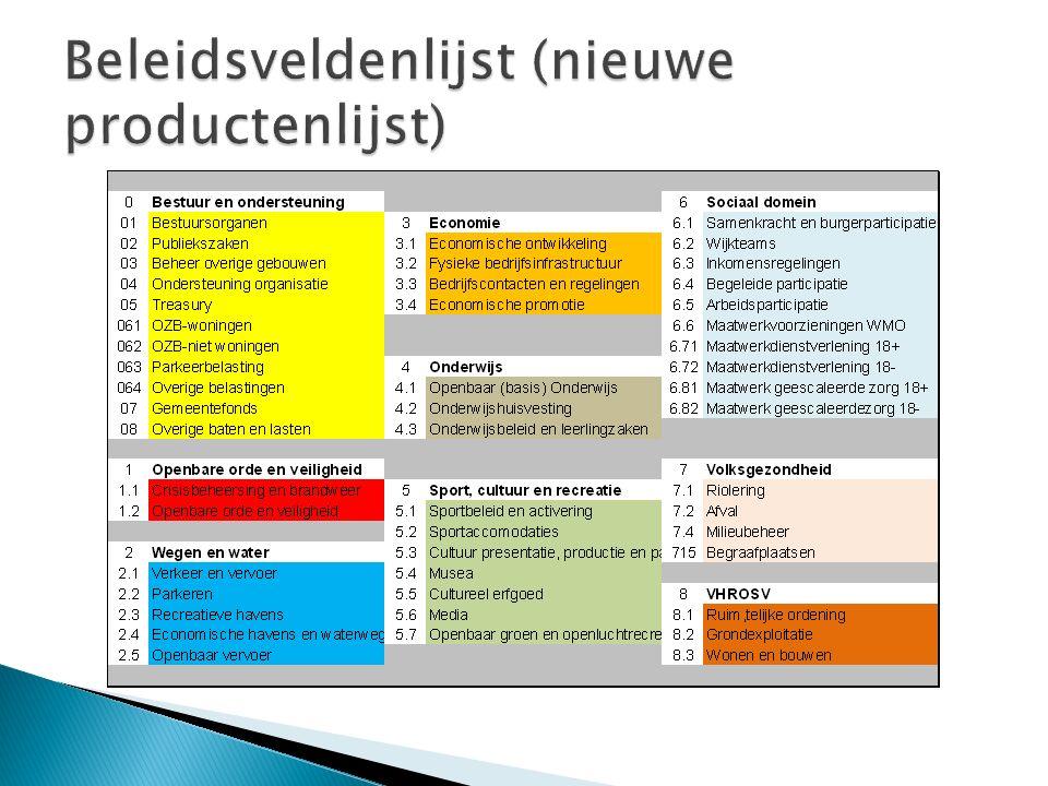 Beleidsveldenlijst (nieuwe productenlijst)