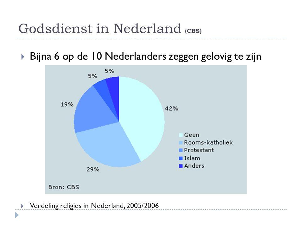 Godsdienst in Nederland (CBS)