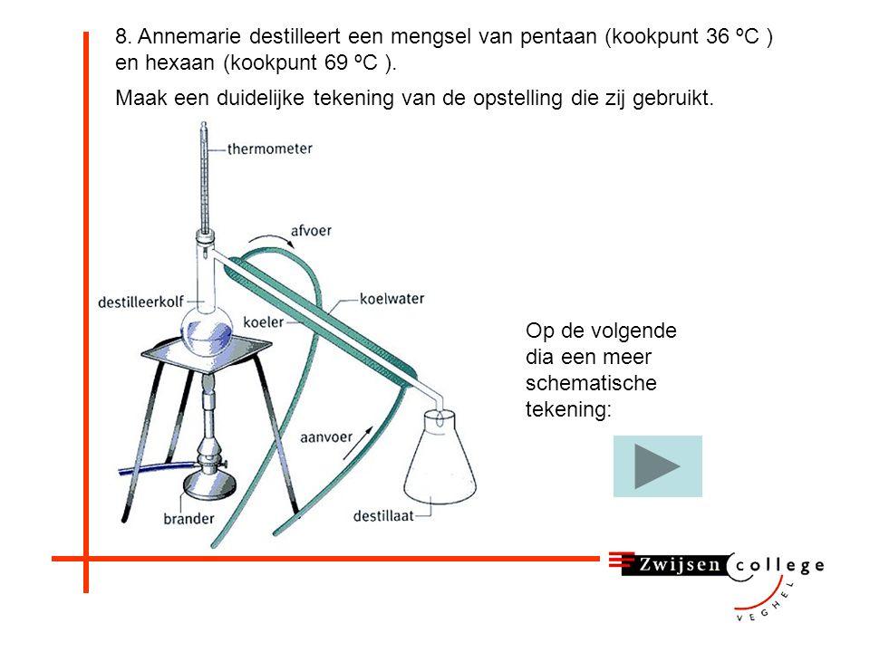 8. Annemarie destilleert een mengsel van pentaan (kookpunt 36 ºC ) en hexaan (kookpunt 69 ºC ).