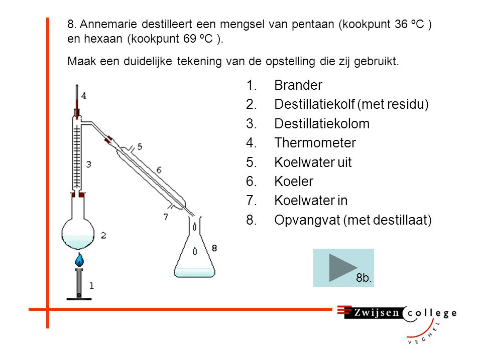 Destillatiekolf (met residu) Destillatiekolom Thermometer