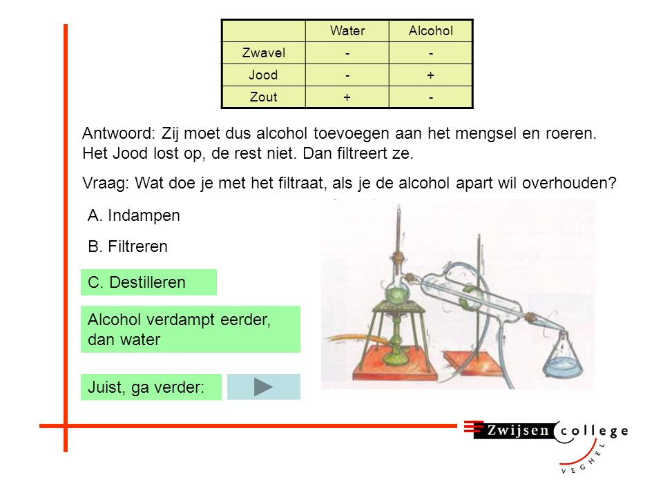 Alcohol verdampt eerder, dan water