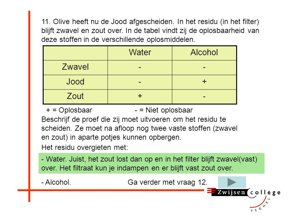 Water Alcohol Zwavel - Jood + Zout