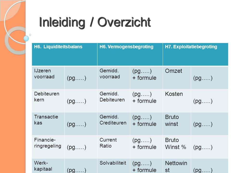 Inleiding / Overzicht (pg…..) + formule Omzet Kosten Bruto winst Bruto