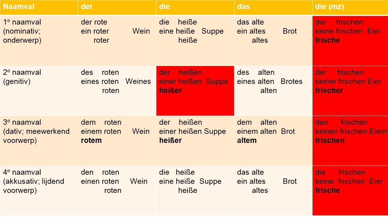 Naamval der. die. das. die (mz) 1e naamval. (nominativ; onderwerp) der rote. ein roter Wein.