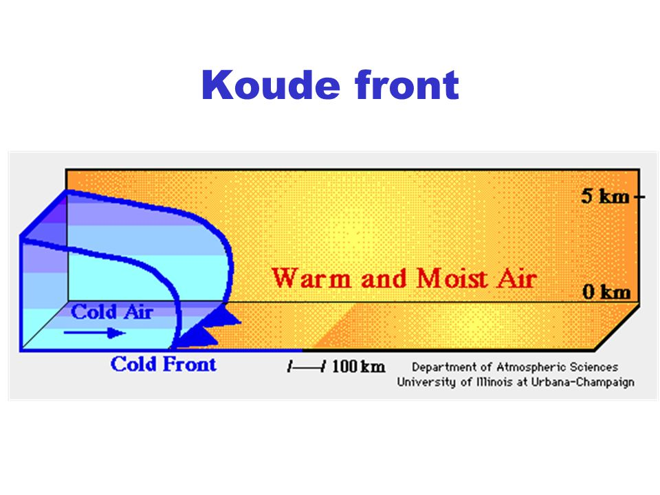 Koude front