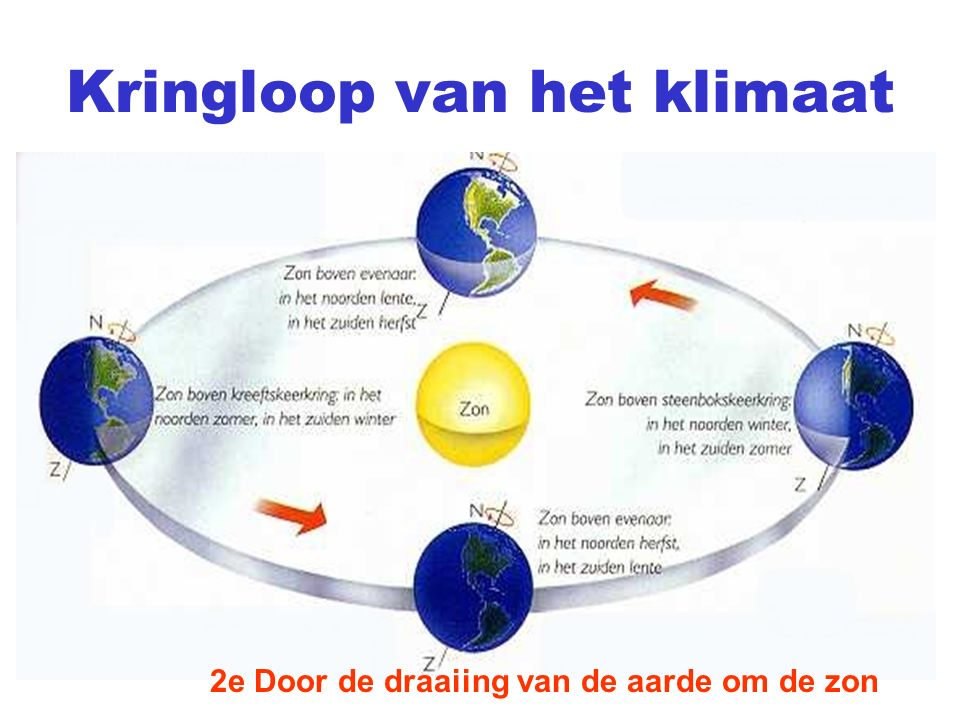 Kringloop van het klimaat