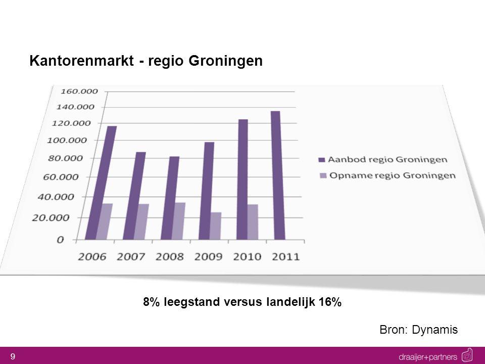 Kantorenmarkt - regio Groningen