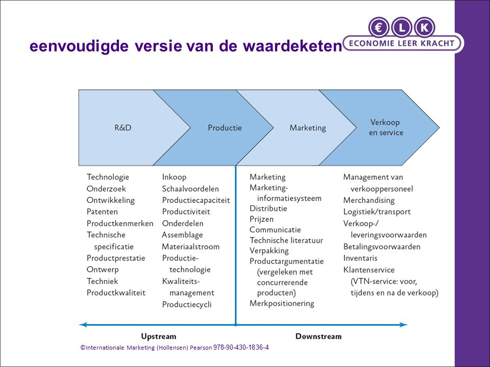eenvoudigde versie van de waardeketen