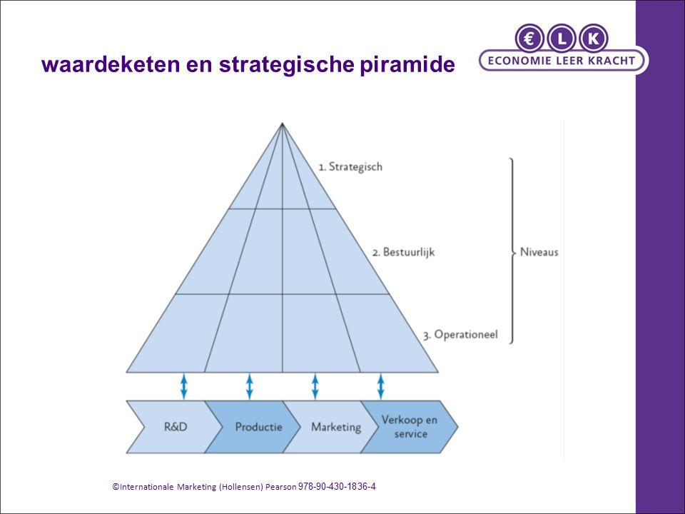 waardeketen en strategische piramide