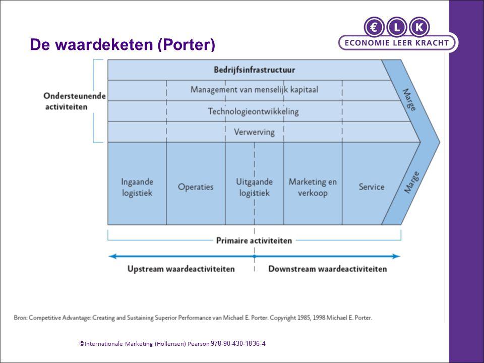 De waardeketen (Porter)