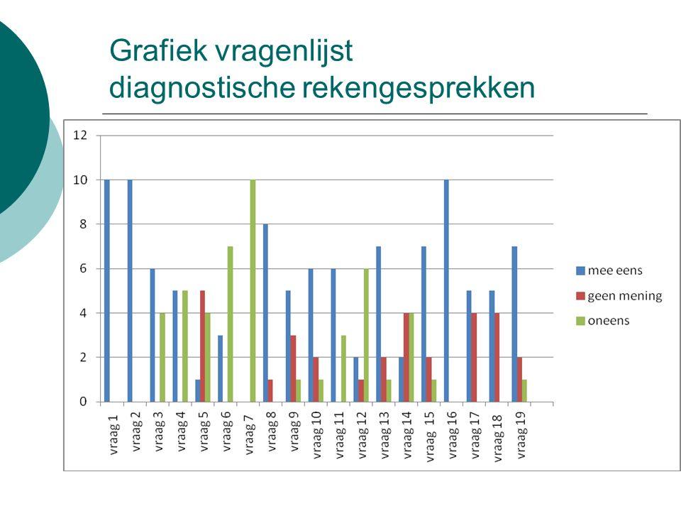 Grafiek vragenlijst diagnostische rekengesprekken