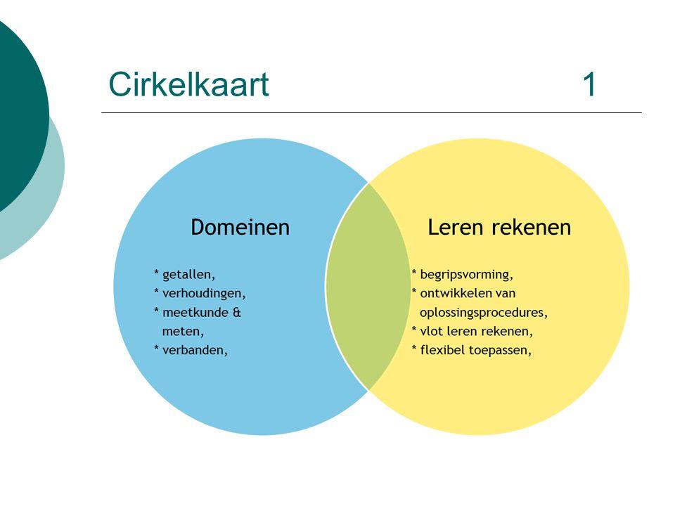Cirkelkaart 1