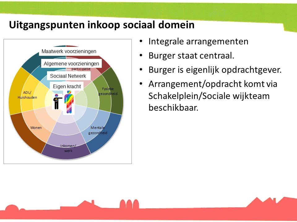 Uitgangspunten inkoop sociaal domein
