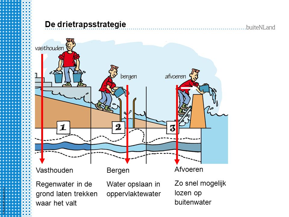 De drietrapsstrategie