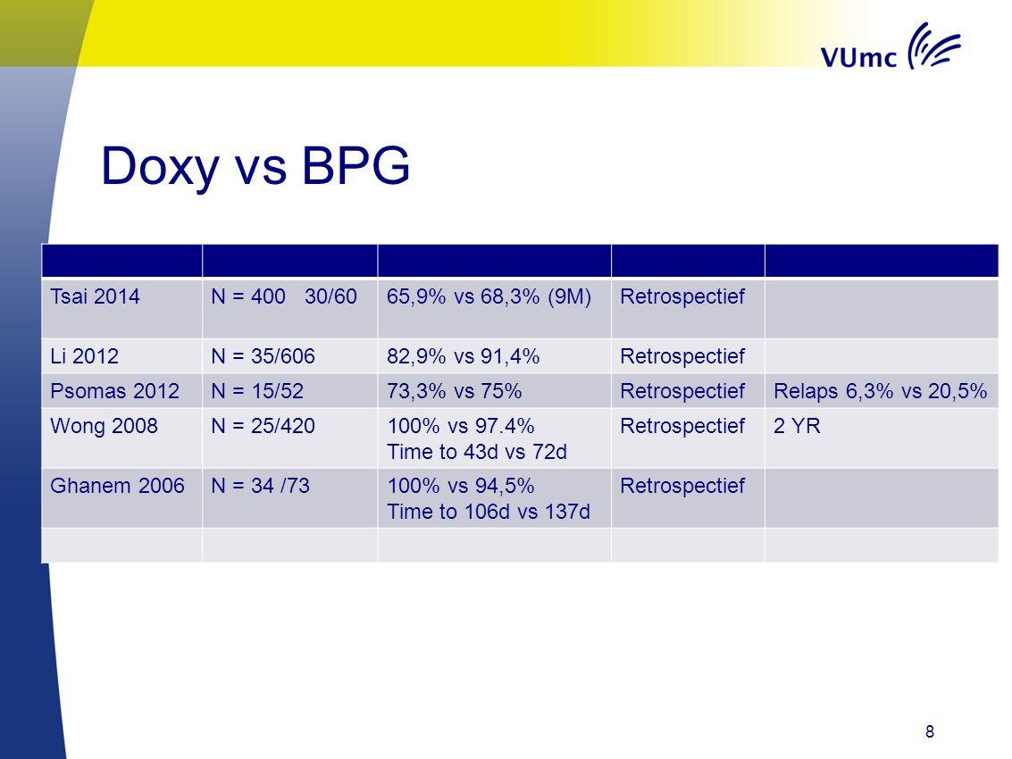 Doxy vs BPG Tsai 2014 N = 400 30/60 65,9% vs 68,3% (9M) Retrospectief
