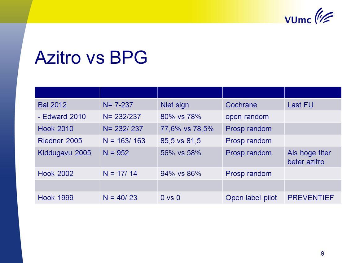Azitro vs BPG Bai 2012 N= 7-237 Niet sign Cochrane Last FU