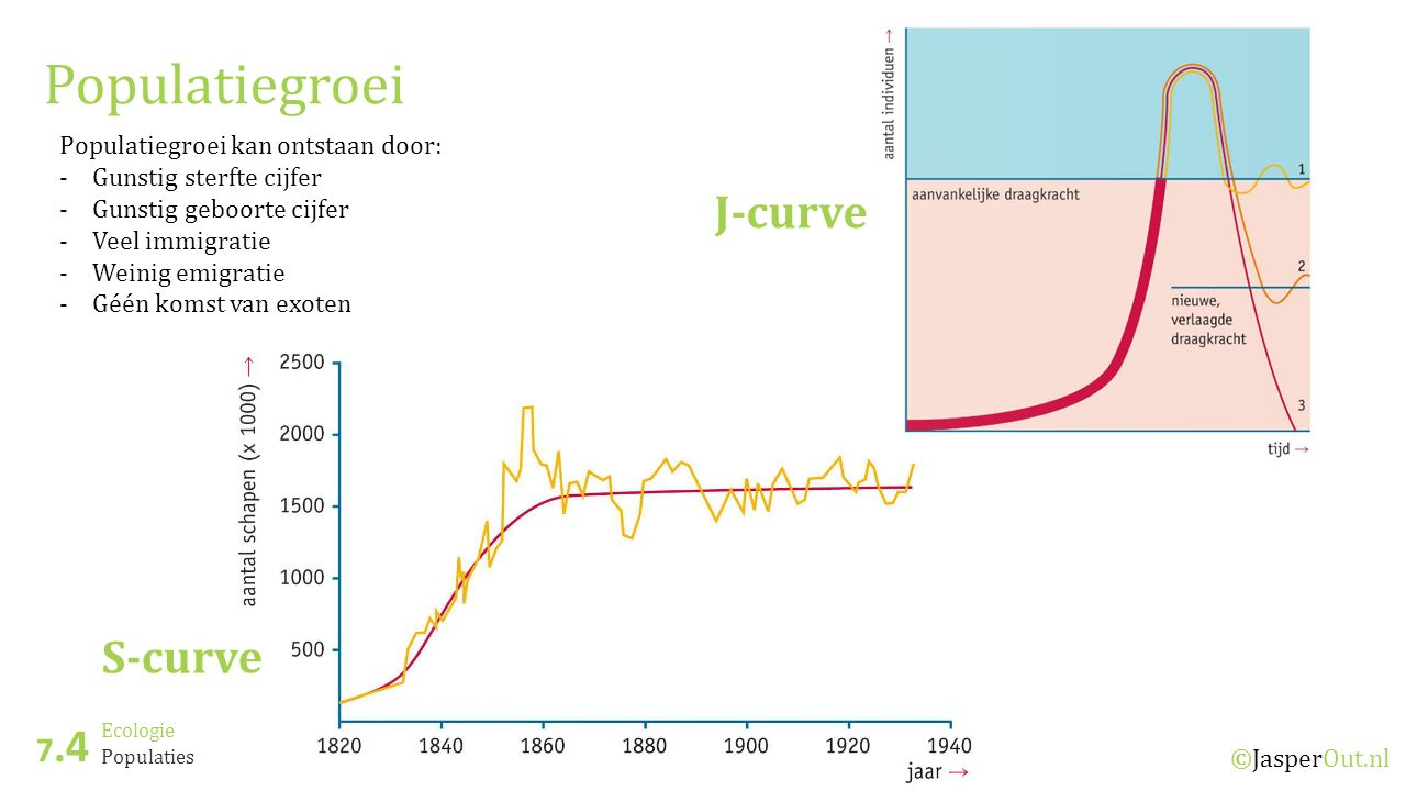 Populatiegroei J-curve S-curve 7.4 Populatiegroei kan ontstaan door: