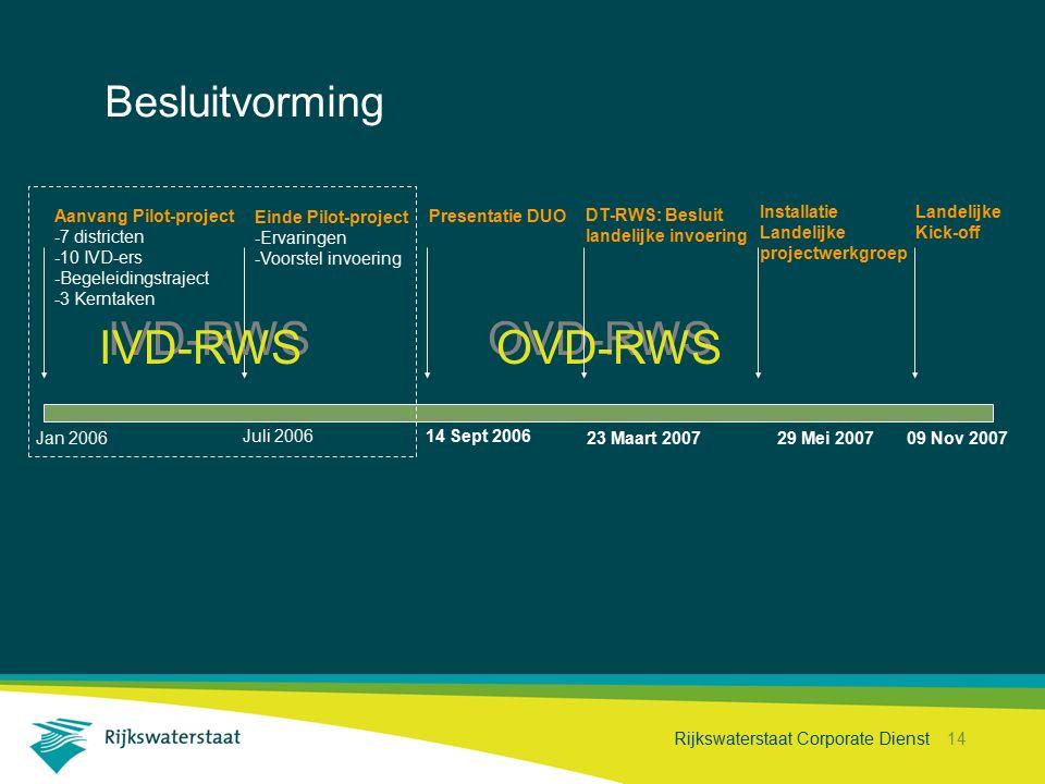 IVD-RWS OVD-RWS Projecthistorie Besluitvorming Aanvang Pilot-project