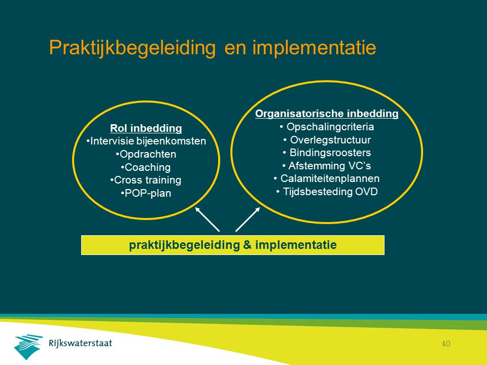 Praktijkbegeleiding en implementatie