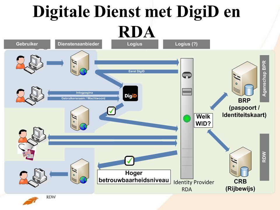 Digitale Dienst met DigiD en RDA