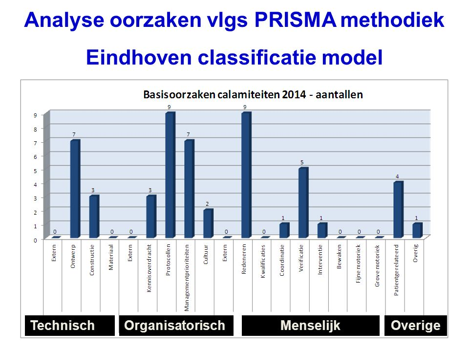 Analyse oorzaken vlgs PRISMA methodiek Eindhoven classificatie model