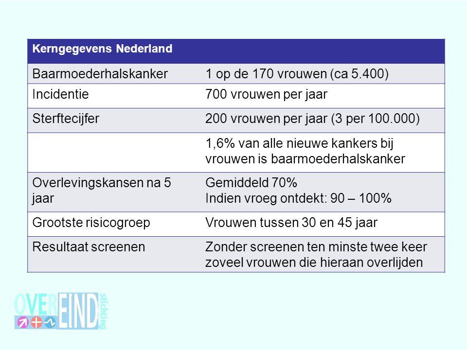Baarmoederhalskanker 1 op de 170 vrouwen (ca 5.400) Incidentie