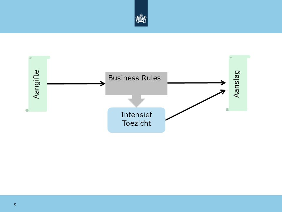 Aangifte Aanslag Business Rules Intensief Toezicht