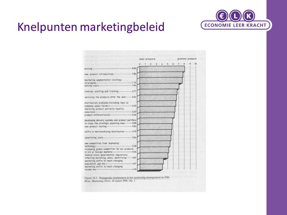 Knelpunten marketingbeleid