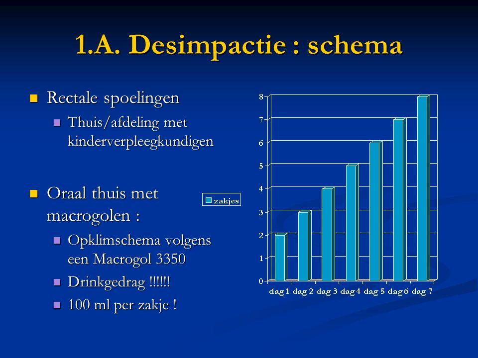 1.A. Desimpactie : schema Rectale spoelingen