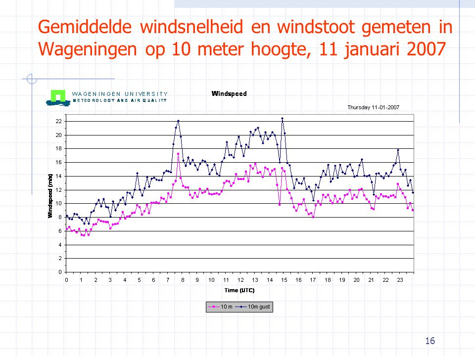 Gemiddelde windsnelheid en windstoot gemeten in Wageningen op 10 meter hoogte, 11 januari 2007