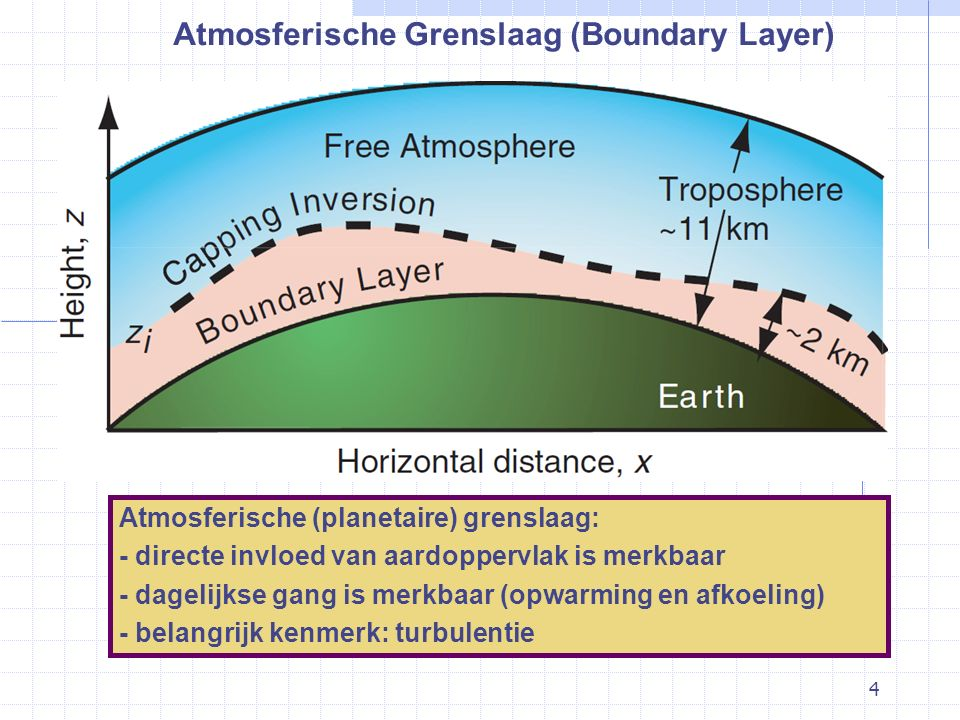 Atmosferische Grenslaag (Boundary Layer)