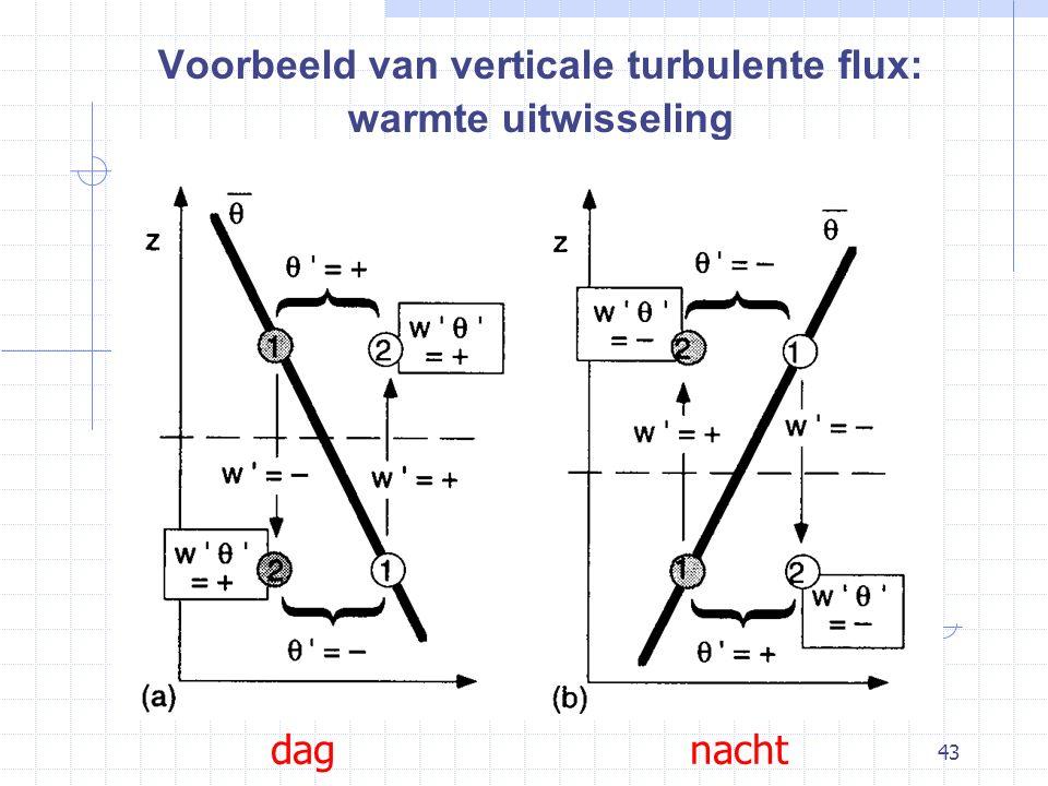 Voorbeeld van verticale turbulente flux: warmte uitwisseling