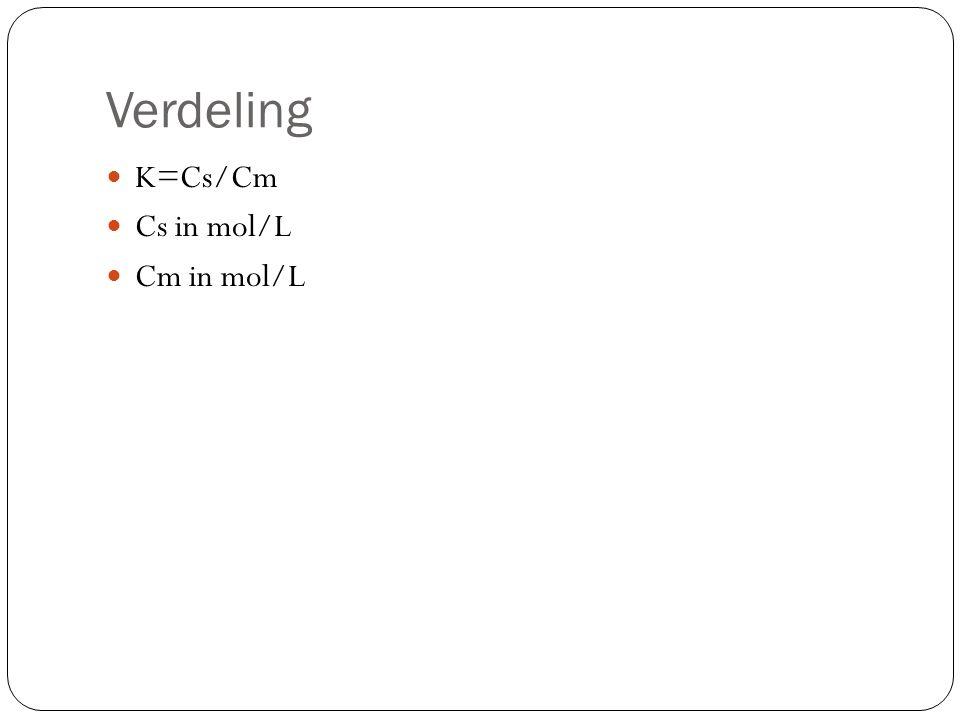 Verdeling K=Cs/Cm Cs in mol/L Cm in mol/L