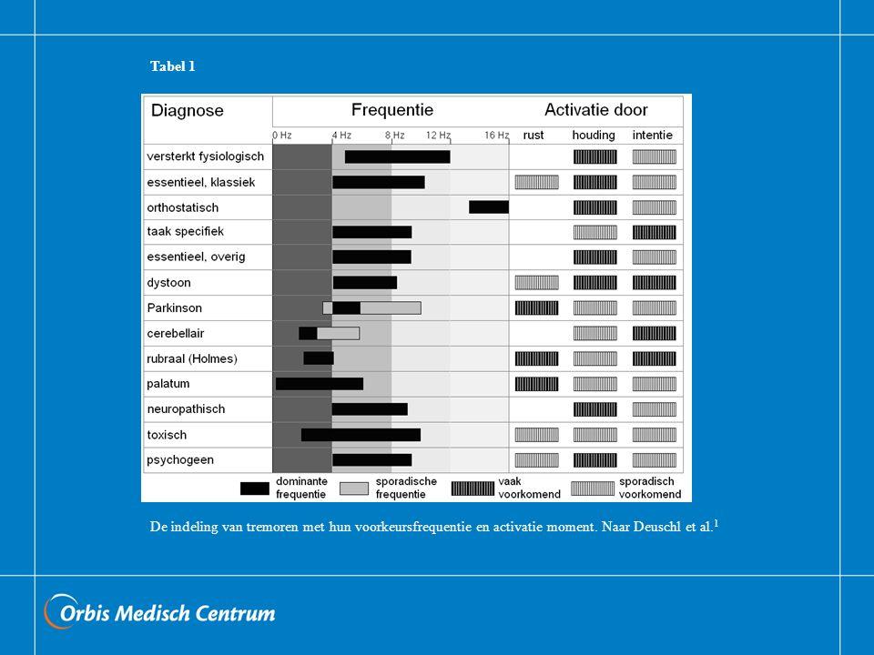 Tabel 1 De indeling van tremoren met hun voorkeursfrequentie en activatie moment.