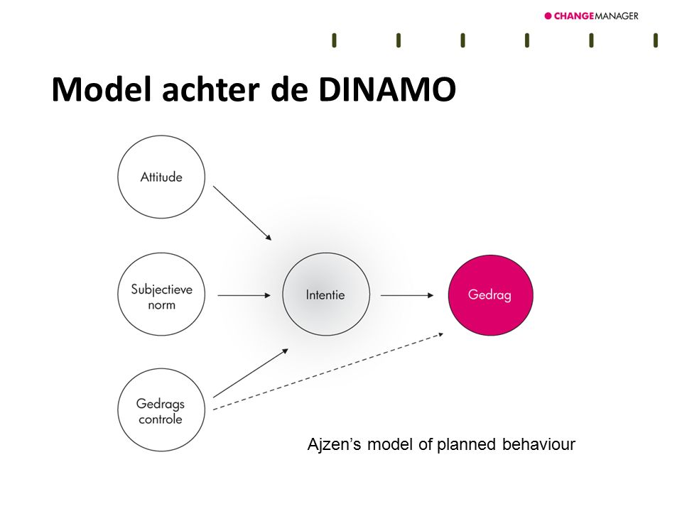 Model achter de DINAMO Voorbeelden Ajzen's model of planned behaviour