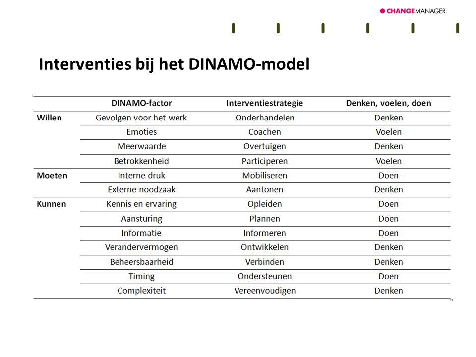 Interventies bij het DINAMO-model