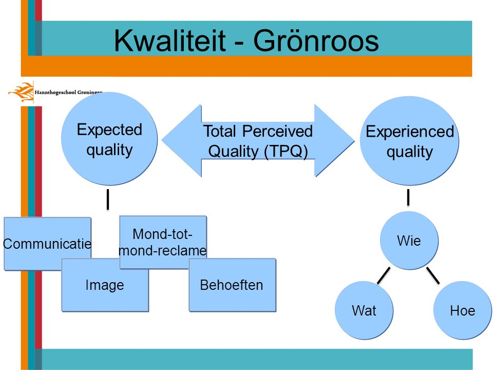 Kwaliteit - Grönroos Expected Experienced Total Perceived quality