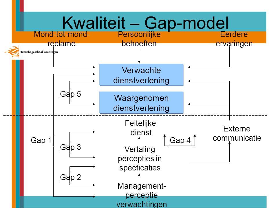 Kwaliteit – Gap-model Verwachte dienstverlening Waargenomen