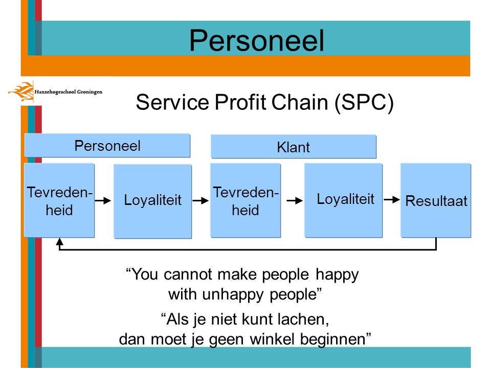 Personeel Service Profit Chain (SPC) You cannot make people happy